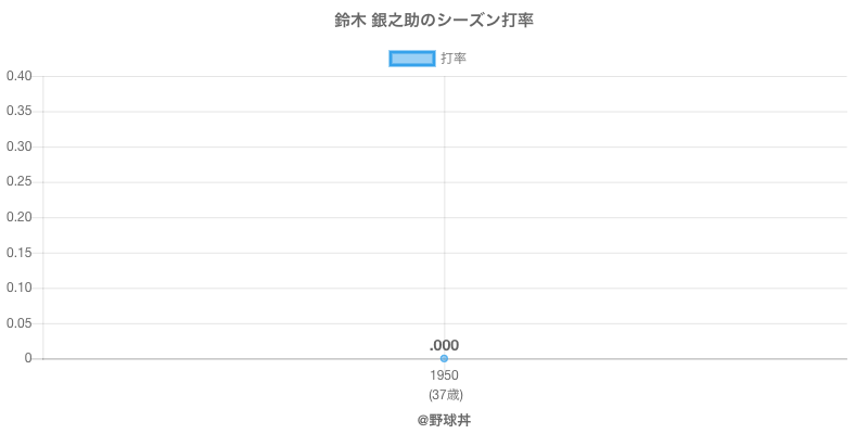 鈴木 銀之助のシーズン打率