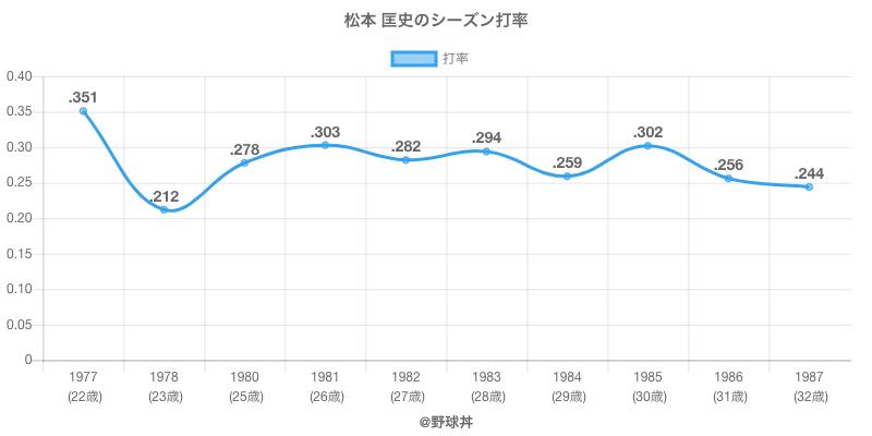 松本 匡史のシーズン打率