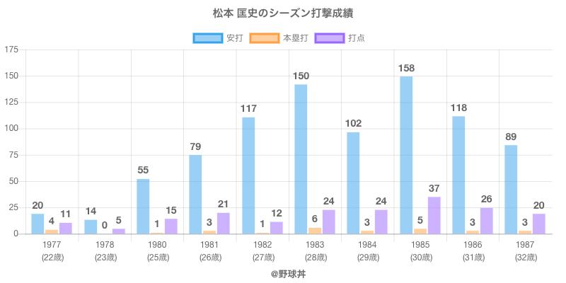 #松本 匡史のシーズン打撃成績