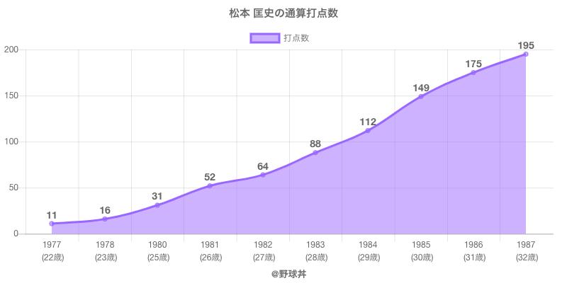 #松本 匡史の通算打点数