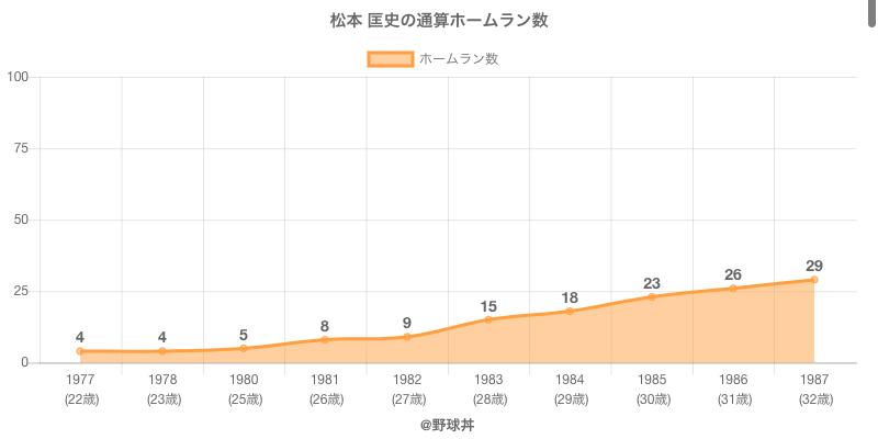 #松本 匡史の通算ホームラン数