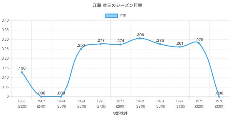 江藤 省三のシーズン打率