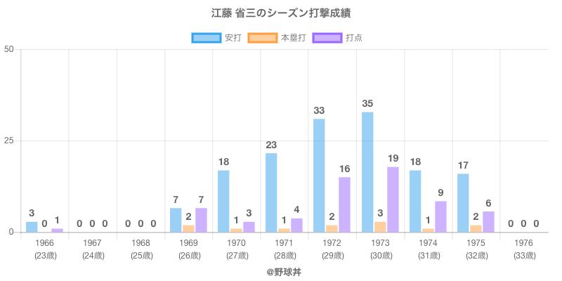 #江藤 省三のシーズン打撃成績