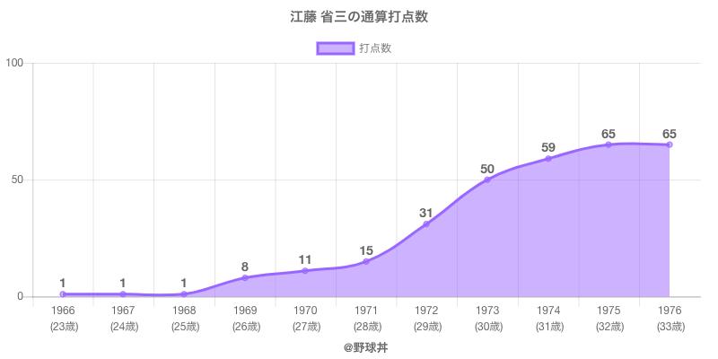 #江藤 省三の通算打点数