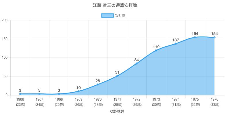 #江藤 省三の通算安打数