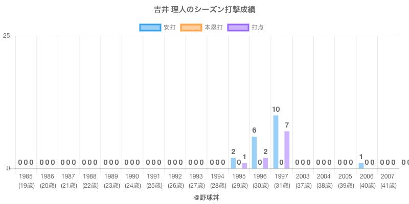 #吉井 理人のシーズン打撃成績