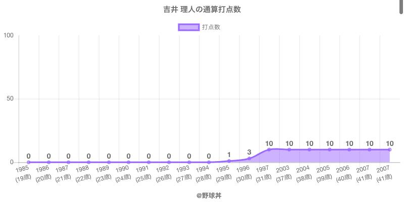 #吉井 理人の通算打点数