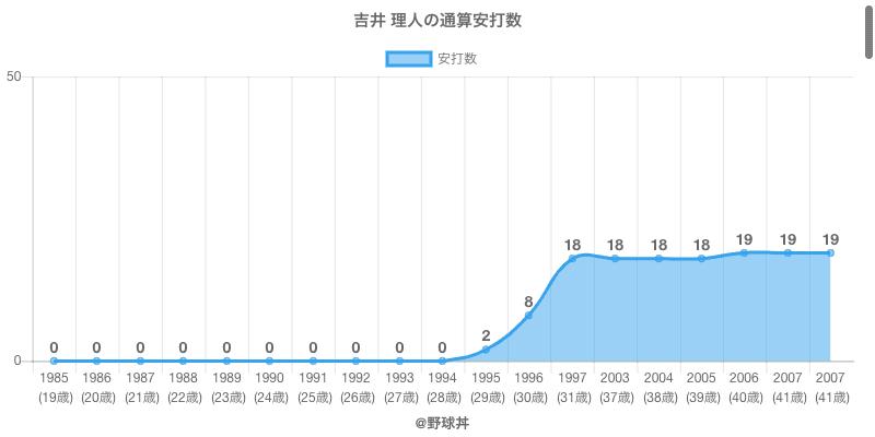 #吉井 理人の通算安打数
