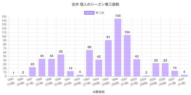 #吉井 理人のシーズン奪三振数