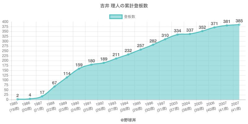 #吉井 理人の累計登板数