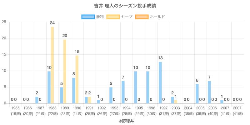 #吉井 理人のシーズン投手成績