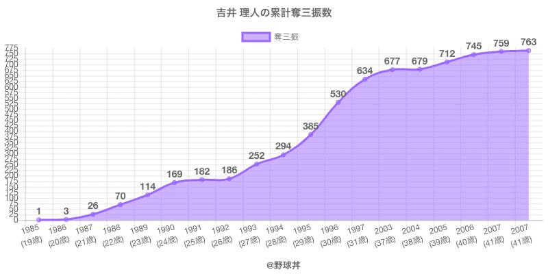 #吉井 理人の累計奪三振数