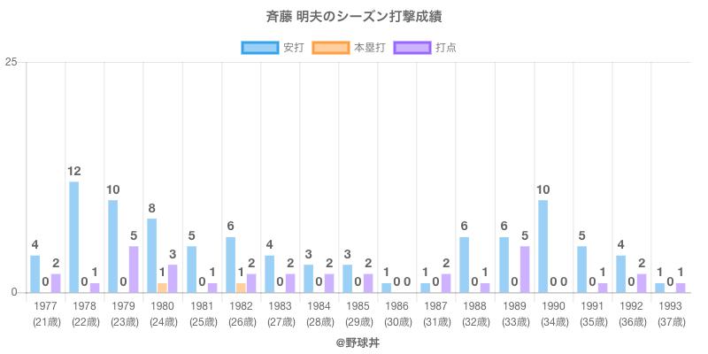 #斉藤 明夫のシーズン打撃成績