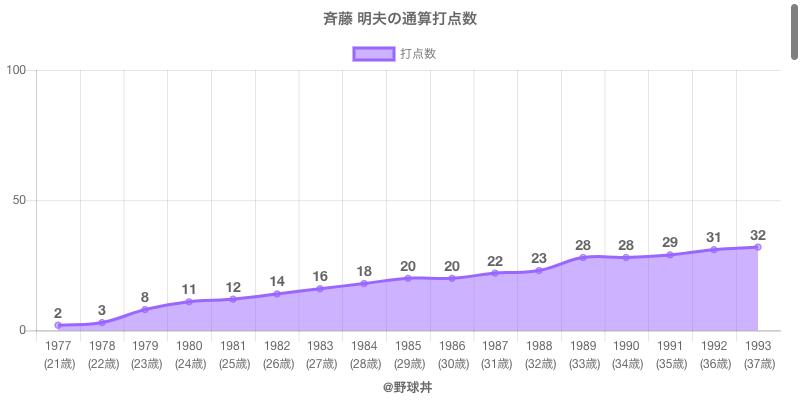 #斉藤 明夫の通算打点数