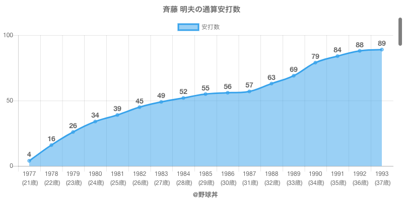 #斉藤 明夫の通算安打数