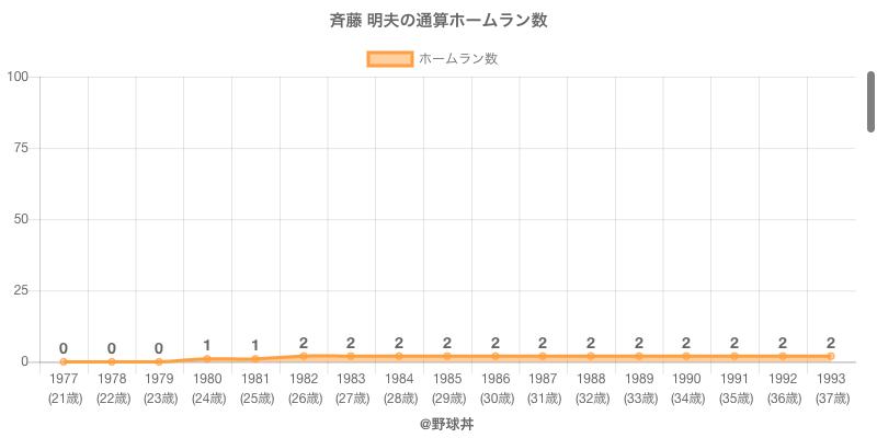 #斉藤 明夫の通算ホームラン数