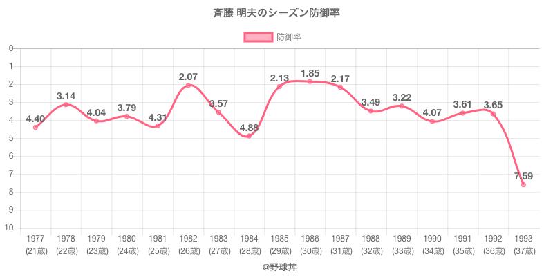 斉藤 明夫のシーズン防御率