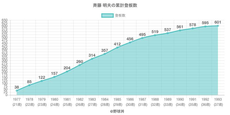 #斉藤 明夫の累計登板数