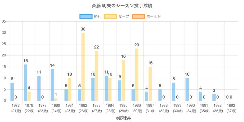 #斉藤 明夫のシーズン投手成績