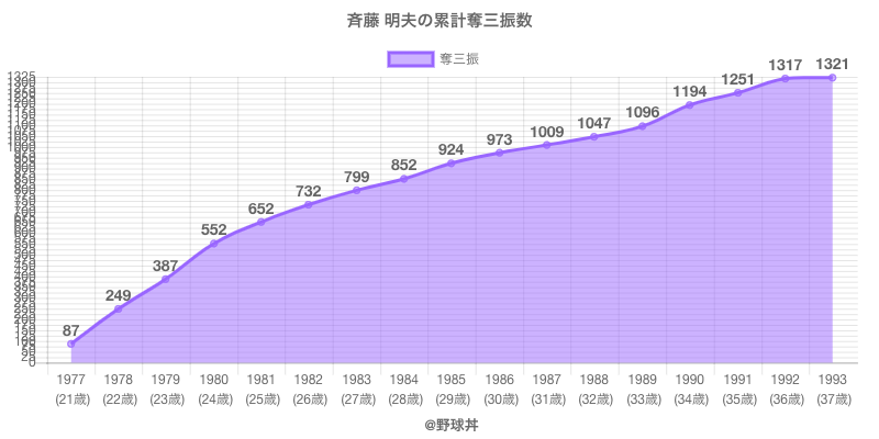 #斉藤 明夫の累計奪三振数
