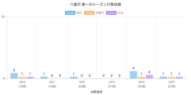 #八重沢 憲一のシーズン打撃成績