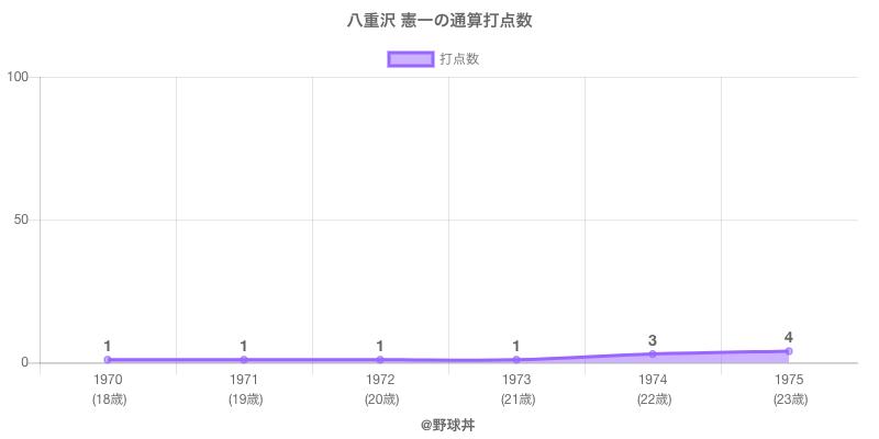 #八重沢 憲一の通算打点数