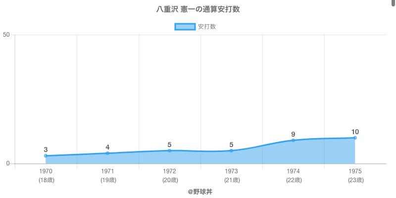 #八重沢 憲一の通算安打数