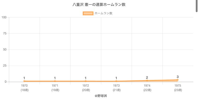 #八重沢 憲一の通算ホームラン数