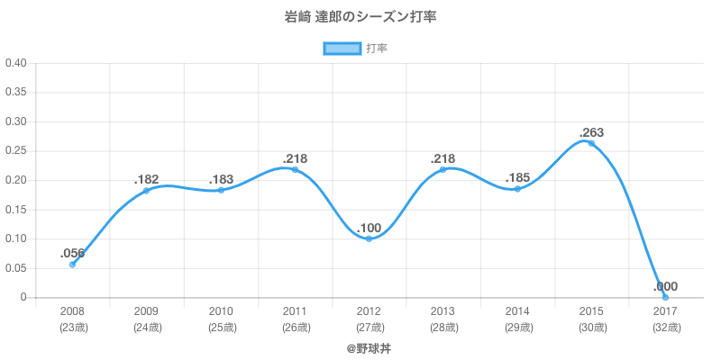 岩﨑 達郎のシーズン打率