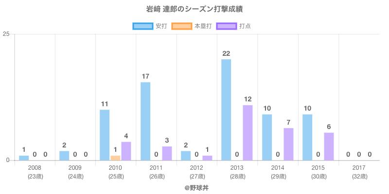 #岩﨑 達郎のシーズン打撃成績