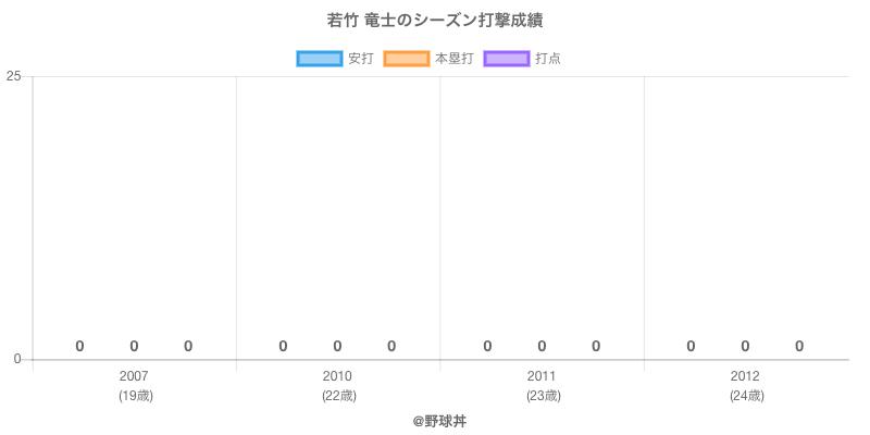 #若竹 竜士のシーズン打撃成績