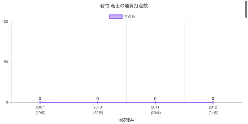#若竹 竜士の通算打点数