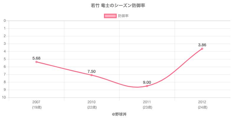若竹 竜士のシーズン防御率