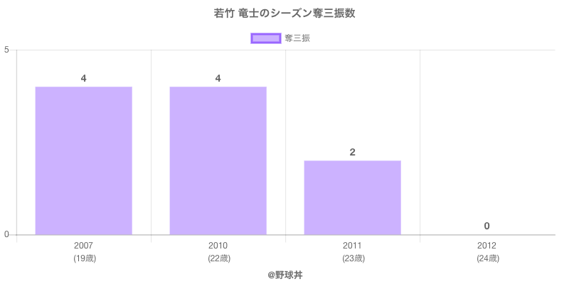 #若竹 竜士のシーズン奪三振数