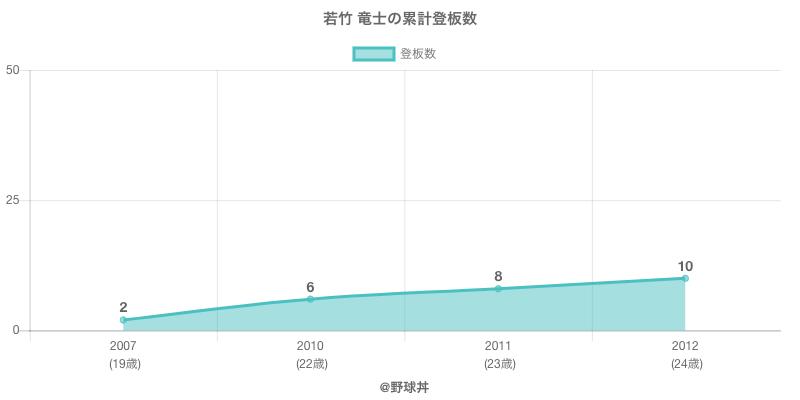 #若竹 竜士の累計登板数