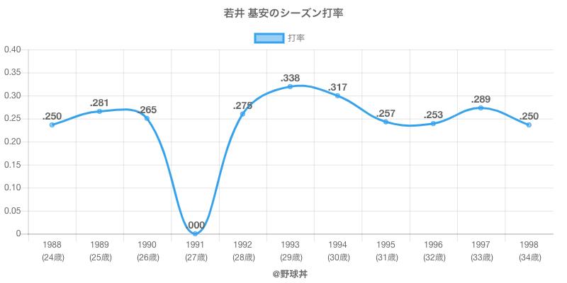 若井 基安のシーズン打率