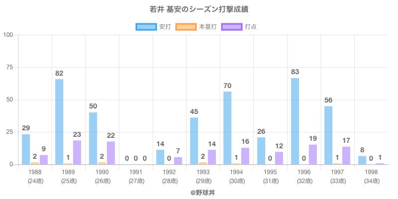 #若井 基安のシーズン打撃成績