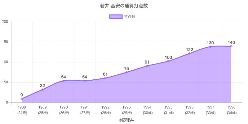 #若井 基安の通算打点数