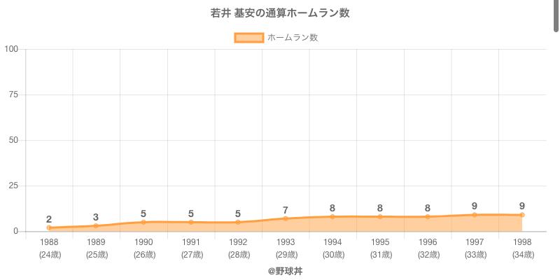 #若井 基安の通算ホームラン数