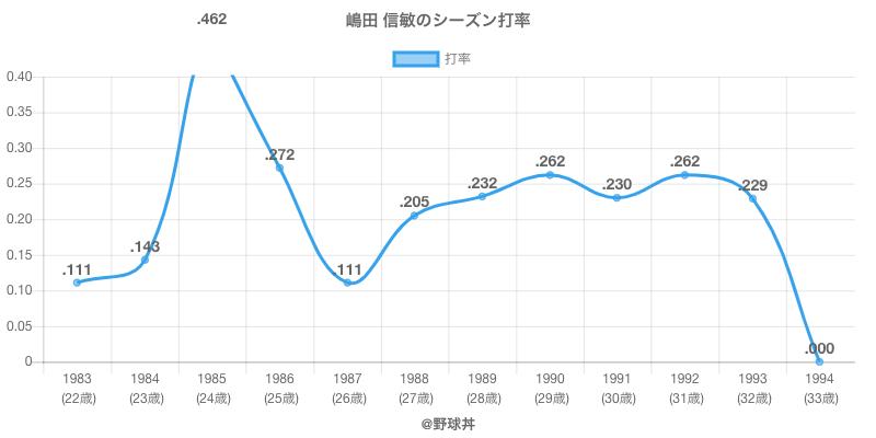 嶋田 信敏のシーズン打率