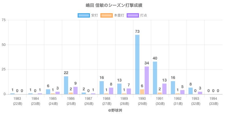 #嶋田 信敏のシーズン打撃成績