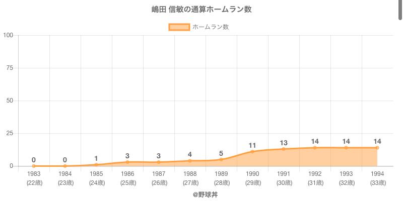 #嶋田 信敏の通算ホームラン数