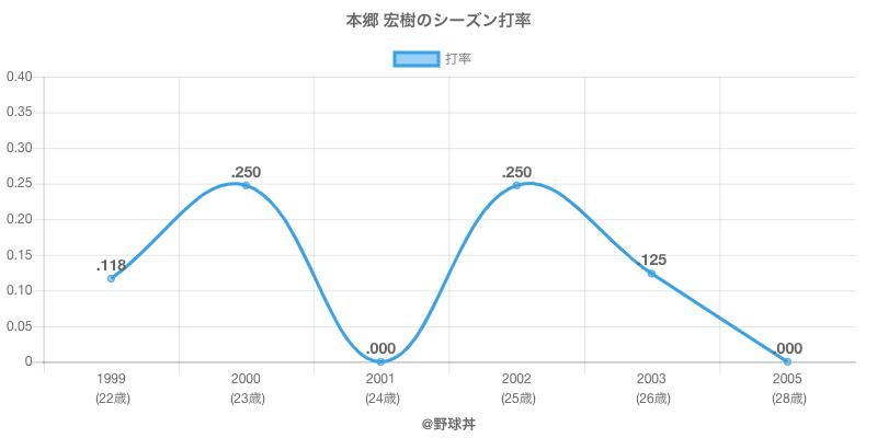 本郷 宏樹のシーズン打率