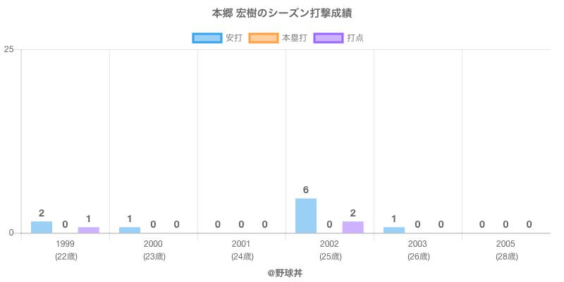 #本郷 宏樹のシーズン打撃成績