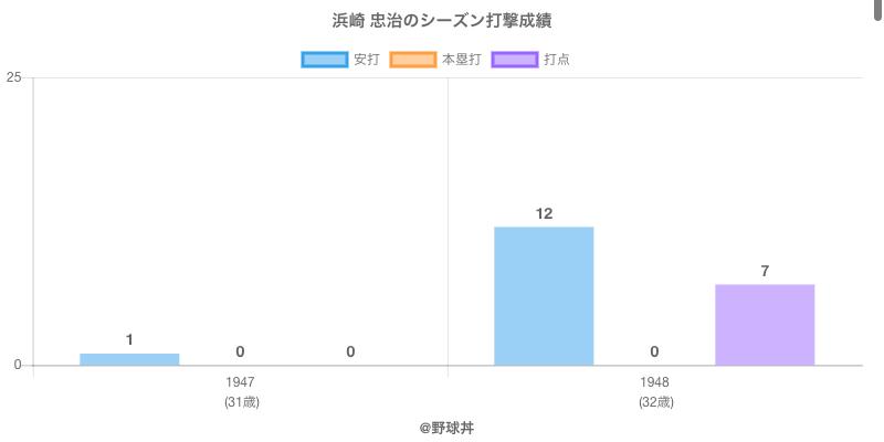 #浜崎 忠治のシーズン打撃成績
