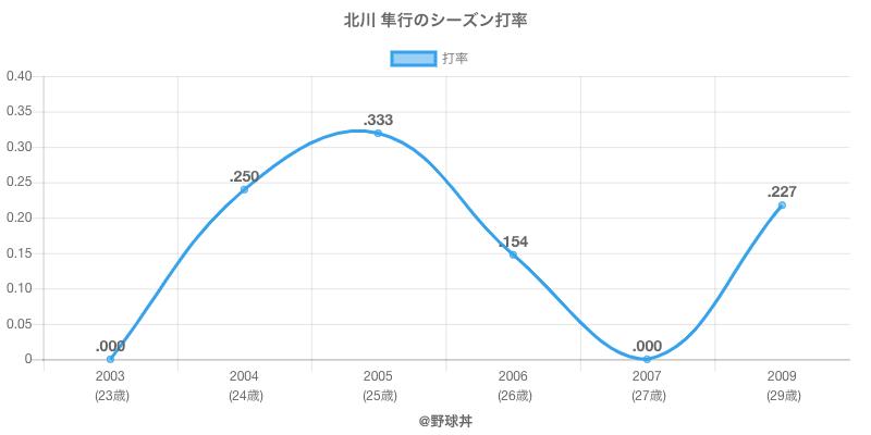 北川 隼行のシーズン打率