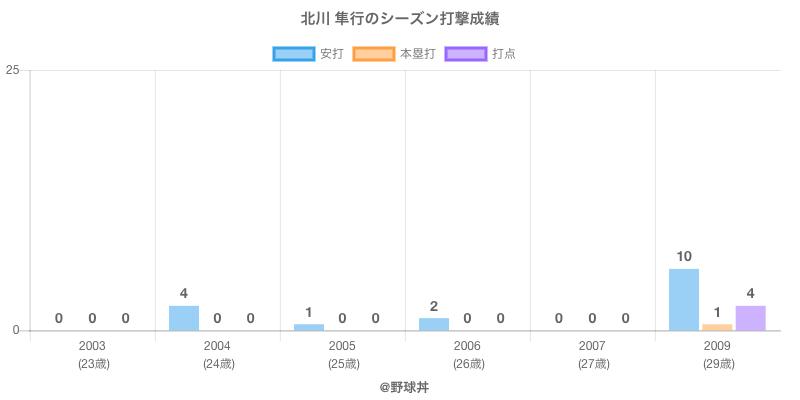 #北川 隼行のシーズン打撃成績
