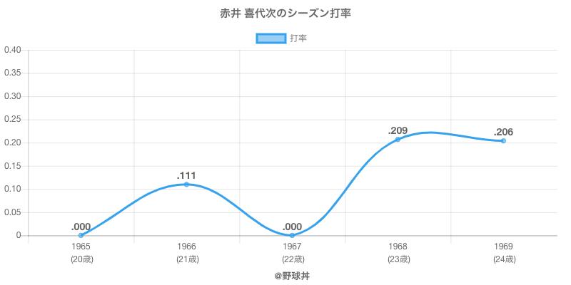 赤井 喜代次のシーズン打率