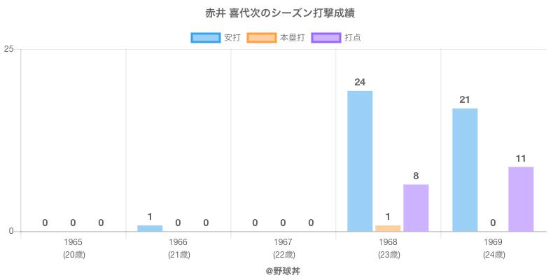 #赤井 喜代次のシーズン打撃成績