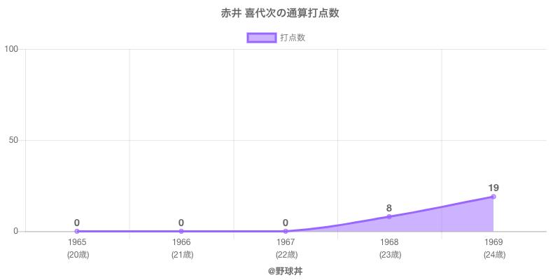 #赤井 喜代次の通算打点数